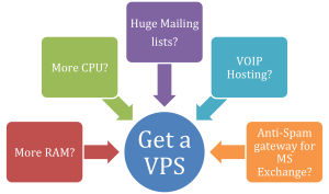 Most common reasons for getting a VPS