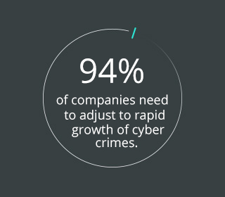94% of companies plan to change existing security systesms due to the rapid growth of cybercrime numbers.